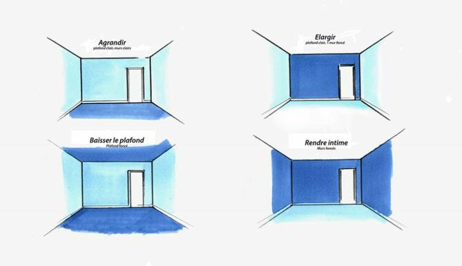 les cartons,les cartons fr,agrandir,élargir,baisser le plafond,rendre intime,pièce,peinture,murs,comment peindre,choix,des,
